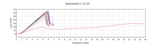 ASTM D5034 Specimens 1 through 25